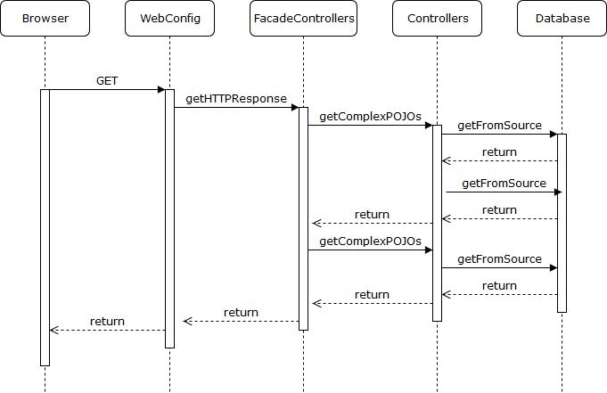 Basic HTTP GET Flow